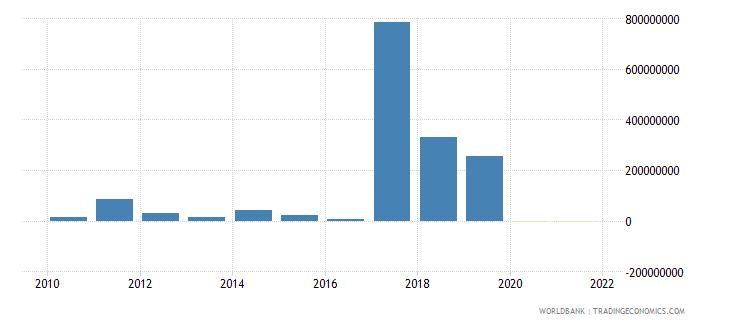 gabon net financial flows multilateral nfl us dollar wb data