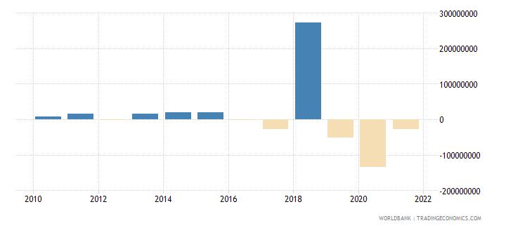 gabon net financial flows others nfl us dollar wb data