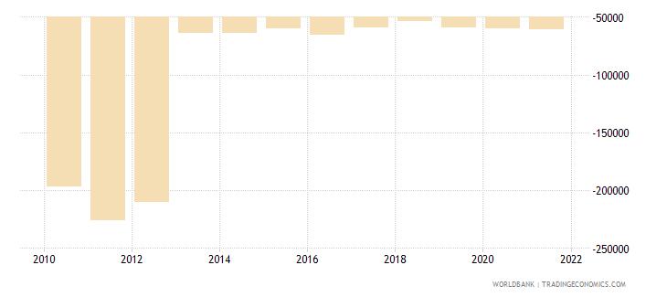 gabon net financial flows rdb concessional nfl us dollar wb data