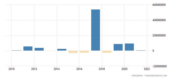 gabon net financial flows rdb nonconcessional nfl us dollar wb data
