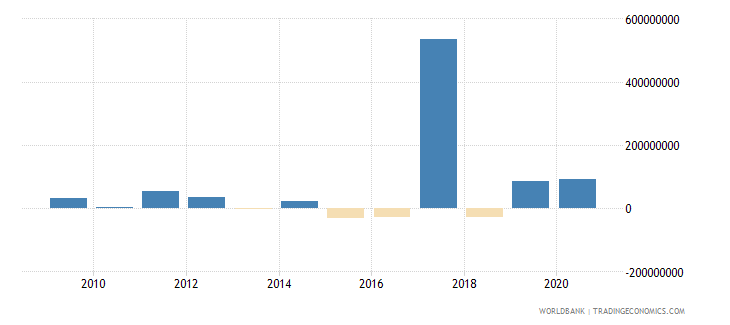gabon net financial flows rdb nonconcessional nfl us dollar wb data