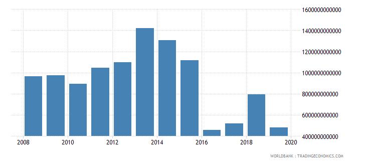 gabon net foreign assets current lcu wb data