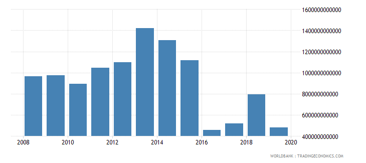 gabon net foreign assets current lcu wb data