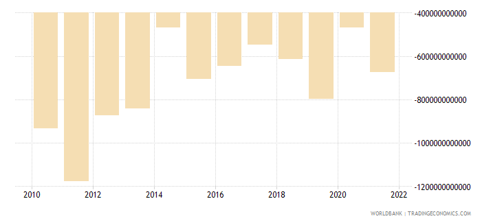 gabon net income from abroad current lcu wb data