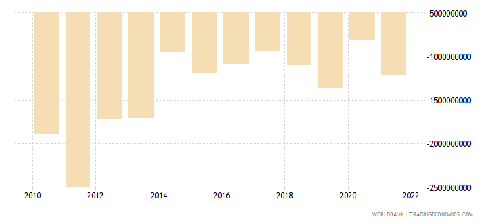gabon net income from abroad us dollar wb data