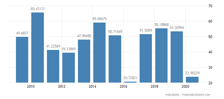 gabon net oda received per capita us dollar wb data