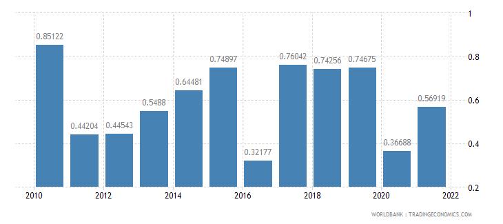 gabon net oda received percent of gni wb data