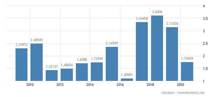 gabon net oda received percent of gross capital formation wb data