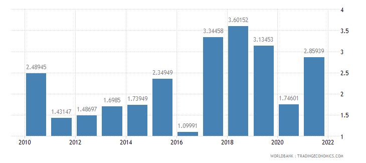 gabon net oda received percent of gross capital formation wb data