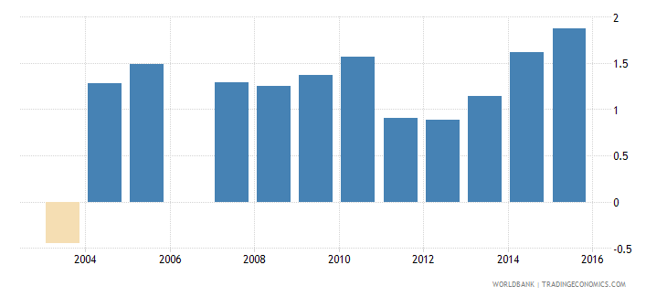 gabon net oda received percent of imports of goods and services wb data