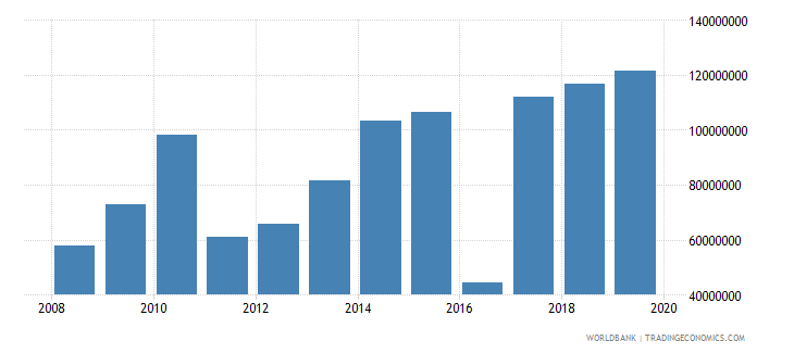 gabon net official development assistance and official aid received constant 2007 us dollar wb data