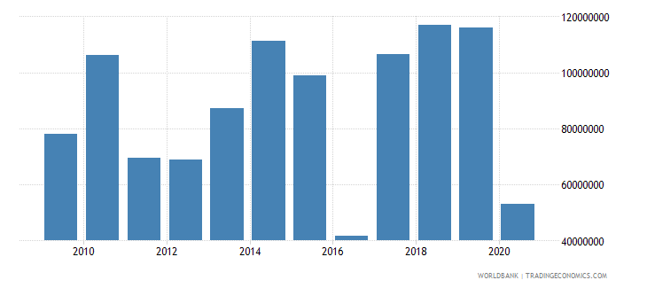 gabon net official development assistance and official aid received us dollar wb data