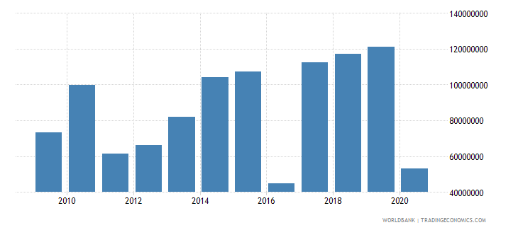 gabon net official development assistance received constant 2007 us dollar wb data