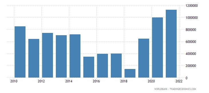 gabon net official flows from un agencies undp us dollar wb data
