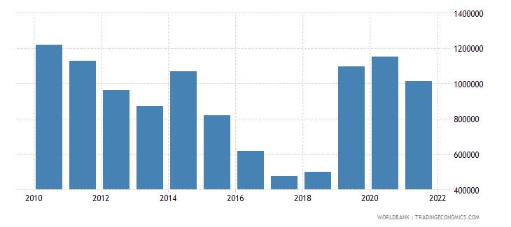 gabon net official flows from un agencies unfpa us dollar wb data