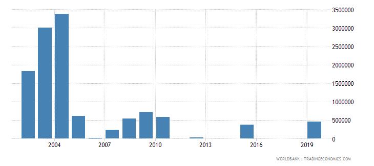 gabon net official flows from un agencies unhcr us dollar wb data