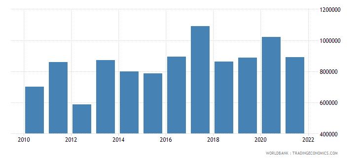 gabon net official flows from un agencies unicef us dollar wb data