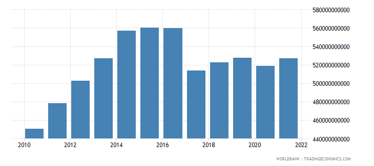 gabon net taxes on products constant lcu wb data