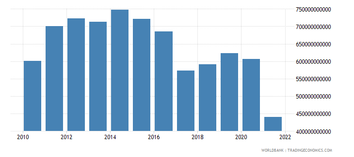gabon net taxes on products current lcu wb data