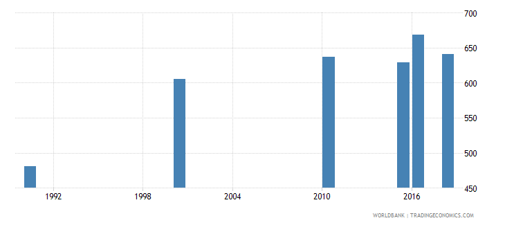 gabon number of deaths ages 5 14 years wb data