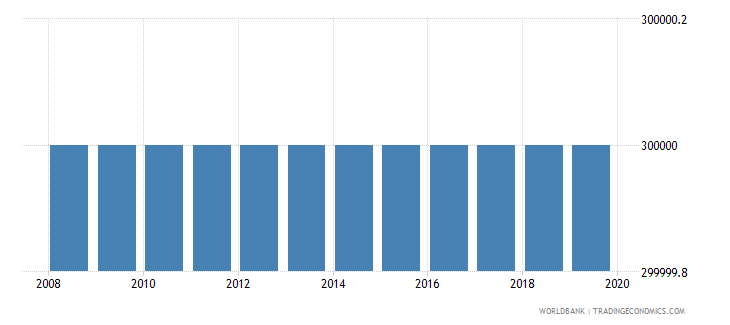 gabon number of people who are undernourished wb data