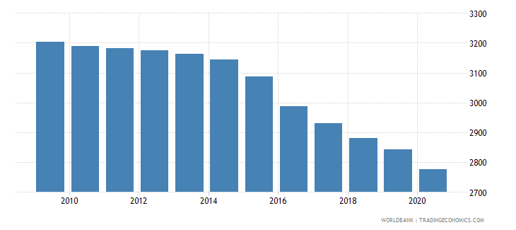 gabon number of under five deaths wb data