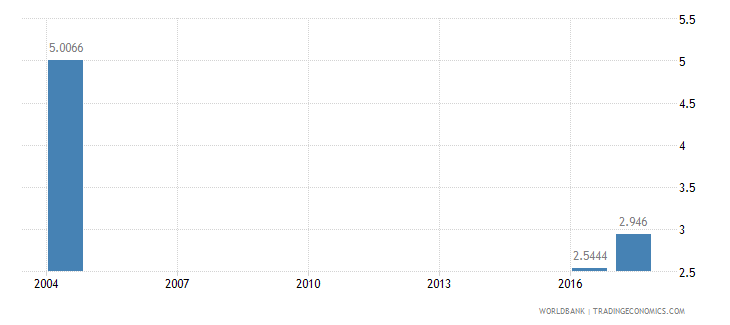 gabon nurses and midwives per 1 000 people wb data