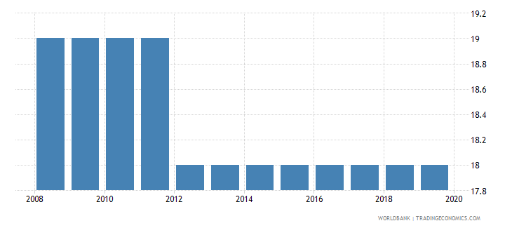 gabon official entrance age to post secondary non tertiary education years wb data