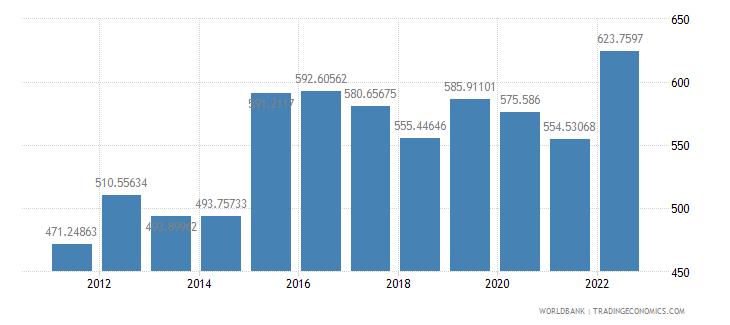 gabon official exchange rate lcu per us dollar period average wb data