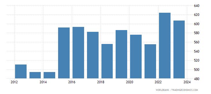 gabon official exchange rate lcu per usd period average wb data