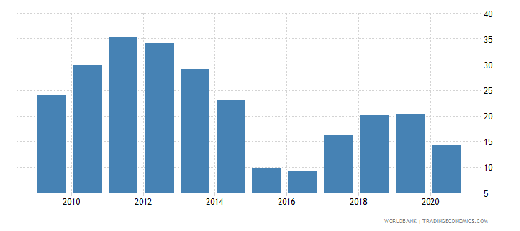 gabon oil rents percent of gdp wb data
