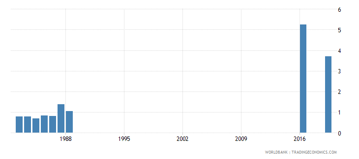 gabon outstanding international private debt securities to gdp percent wb data