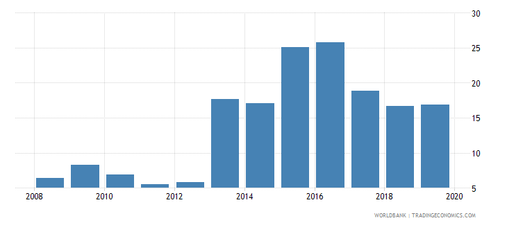 gabon outstanding international public debt securities to gdp percent wb data