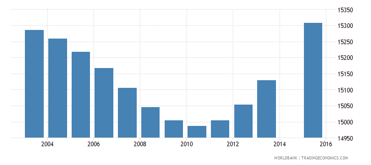 gabon population age 10 female wb data