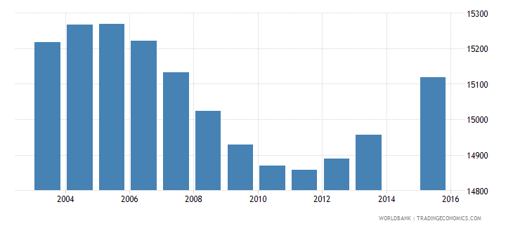 gabon population age 12 female wb data