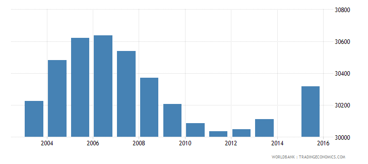 gabon population age 13 total wb data