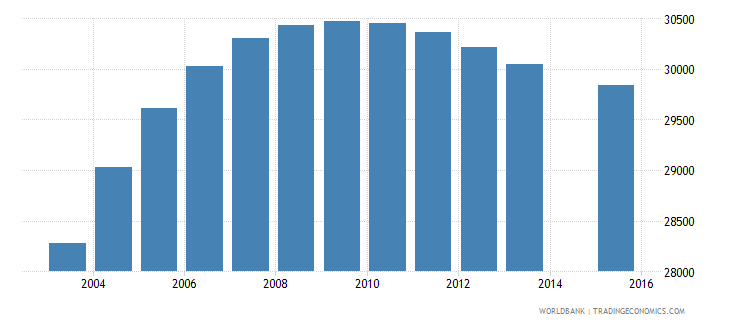 gabon population age 16 total wb data