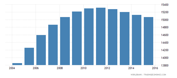 gabon population age 18 male wb data