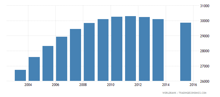 gabon population age 18 total wb data
