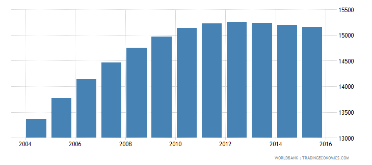 gabon population age 19 male wb data