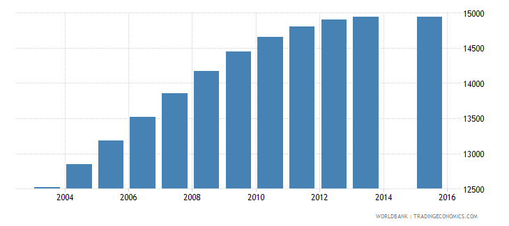 gabon population age 20 female wb data