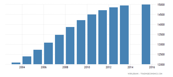 gabon population age 21 female wb data