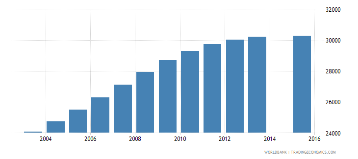 gabon population age 21 total wb data