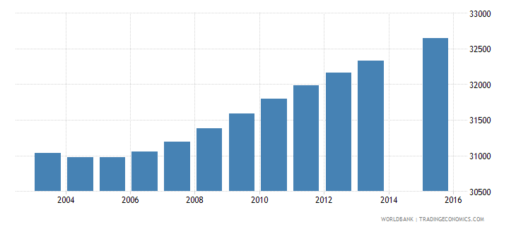 gabon population age 3 total wb data