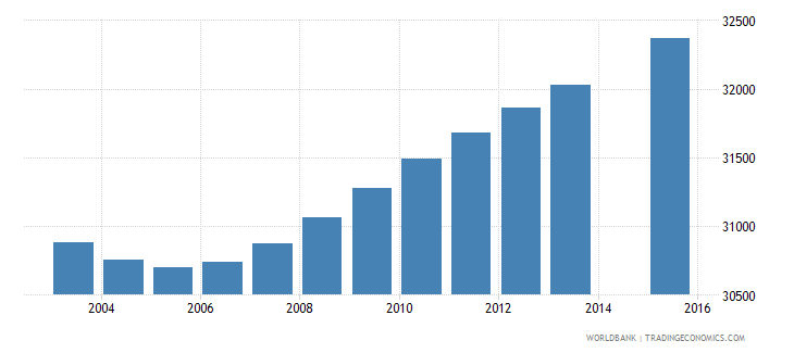gabon population age 4 total wb data