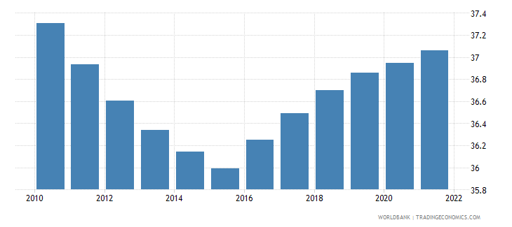 gabon population ages 0 14 male percent of total wb data