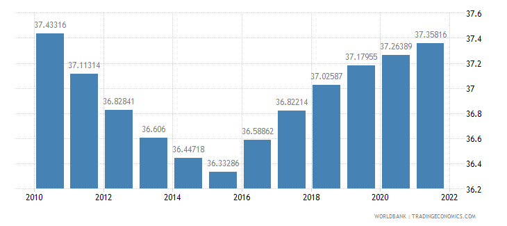 gabon population ages 0 14 percent of total wb data