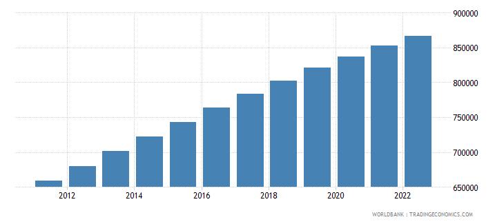 gabon population ages 0 14 total wb data