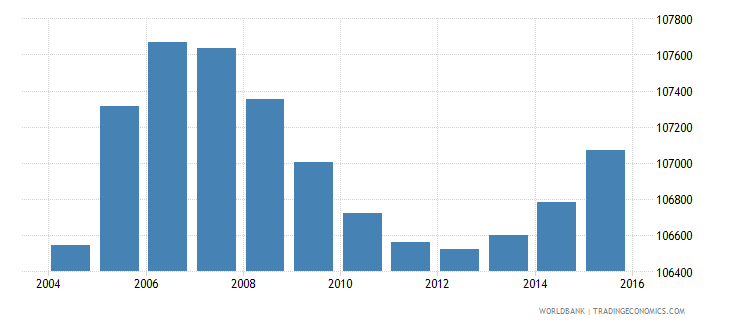 gabon population ages 10 16 male wb data
