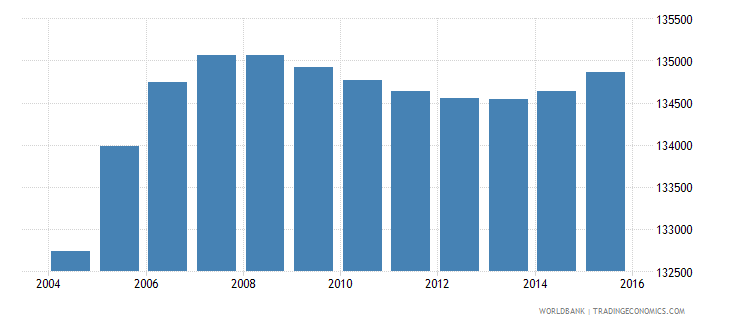 gabon population ages 10 18 female wb data